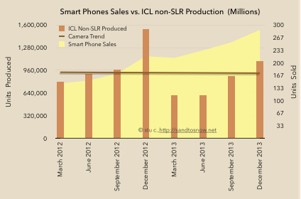 Smartphone sales vs. mirrorless production