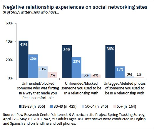 ABOVE: This graph shows just how much over importance we place on social media in our relationships.