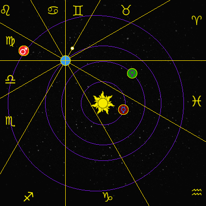 Location_of_the_inner_planets_and_their_Zodiac_signs_on_January_30,_1980.png