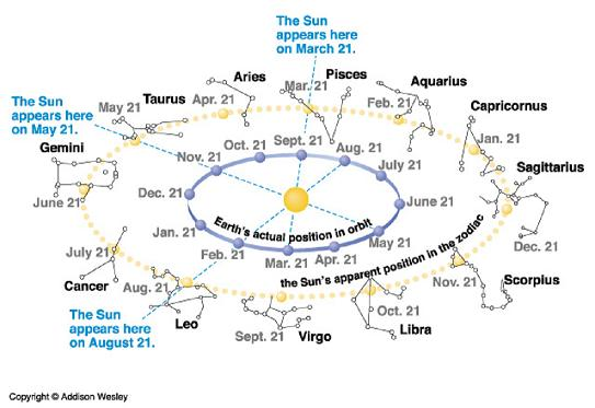 western_zodiac_signs_and_sun_path.jpg