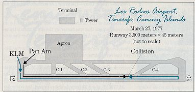 A runway map of Los Rodeos Airport in Tenerife, Canary Islands.