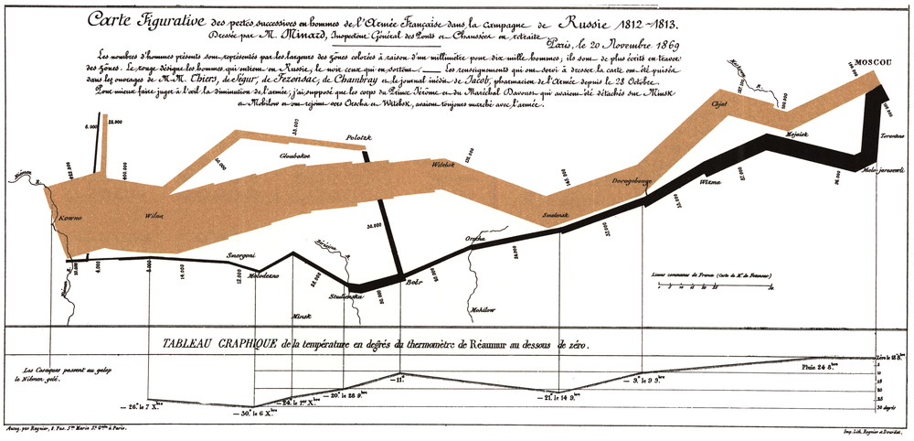 Charles minard's famous map of the grand armee's invasion of russia