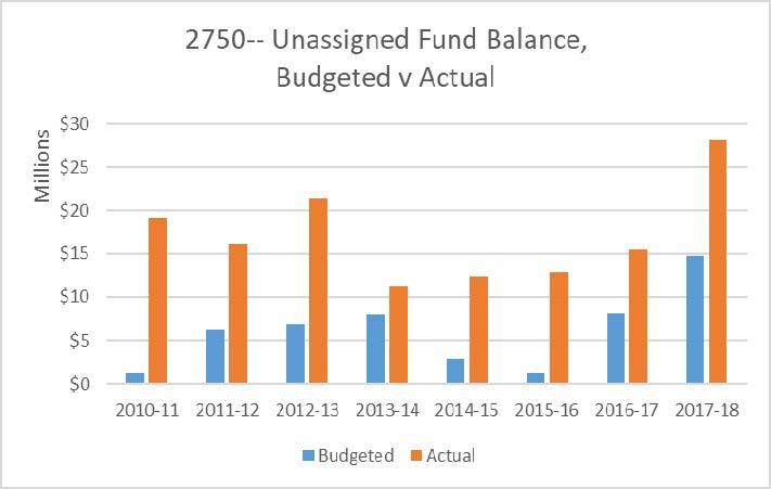 Unassigned Fund Balance Trend.jpg.png
