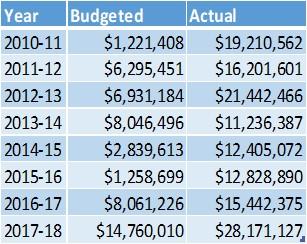 Unassigned Fund Balance Trend Chart.jpg