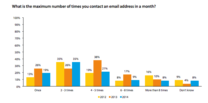 how often to email