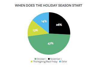 kenshoo_holiday_study