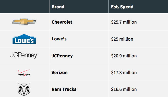 These were the top brands deploying Black Friday ads by spend. (Photo credit: iSpot.tv)