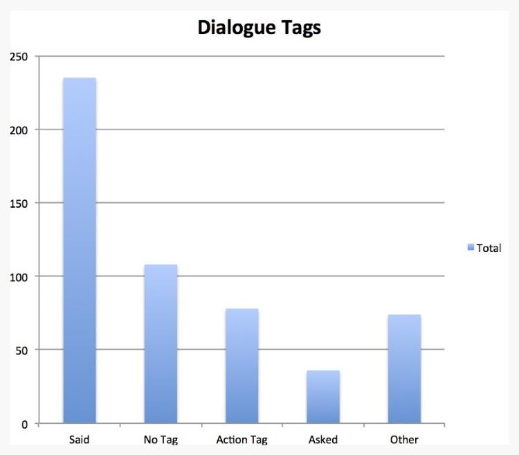 DialogueTagTotals.jpg