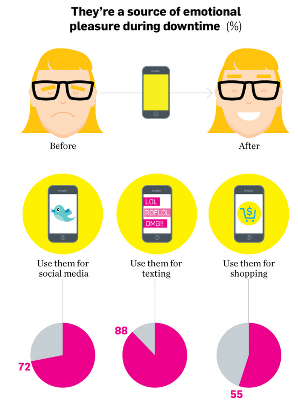 Women + Mobile: The unbreakable bond by Time Inc. and Nuance Digital Marketing