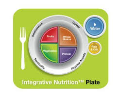 Here is an example of how your plate should look. Its so easy really isn't it? Remember your plate also holds your career, relationships, spirituality and physical activity. Make sure you are pursuing each of these primary foods as well.