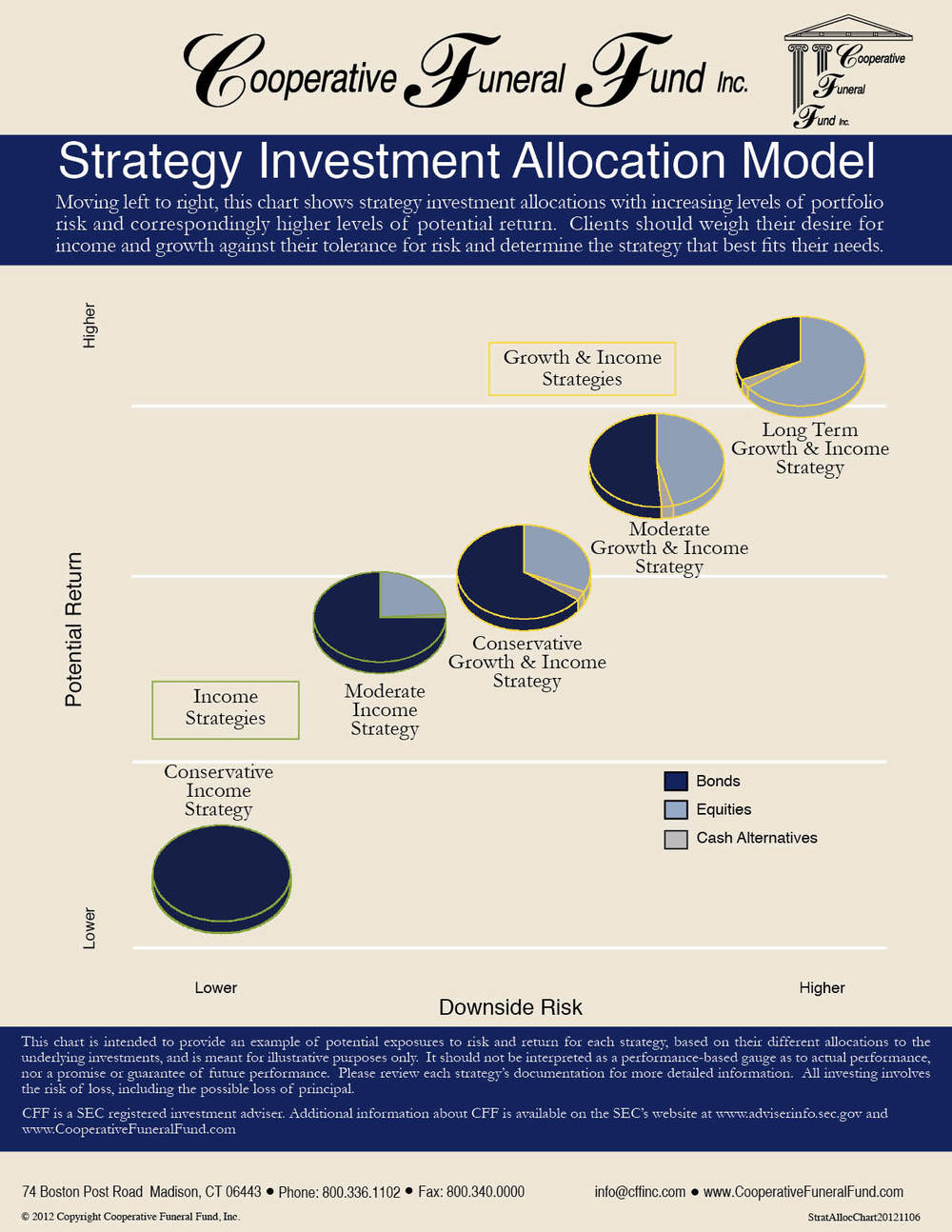 strategyallocationchart-wch-20121106.jpg