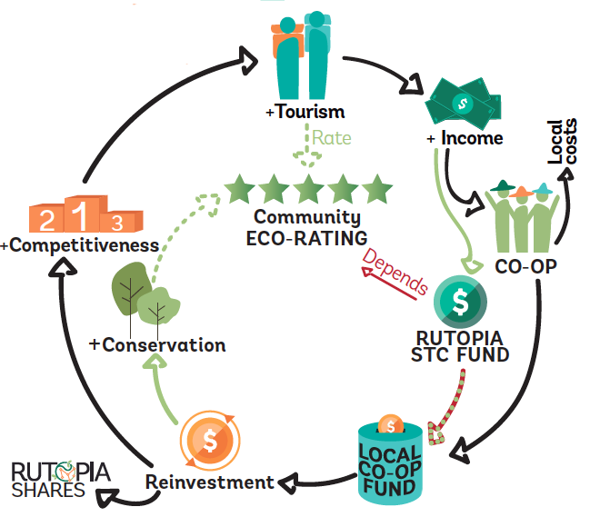 Circular Tourism Mexico solution excerpt (image courtesy of Wege Prize).png