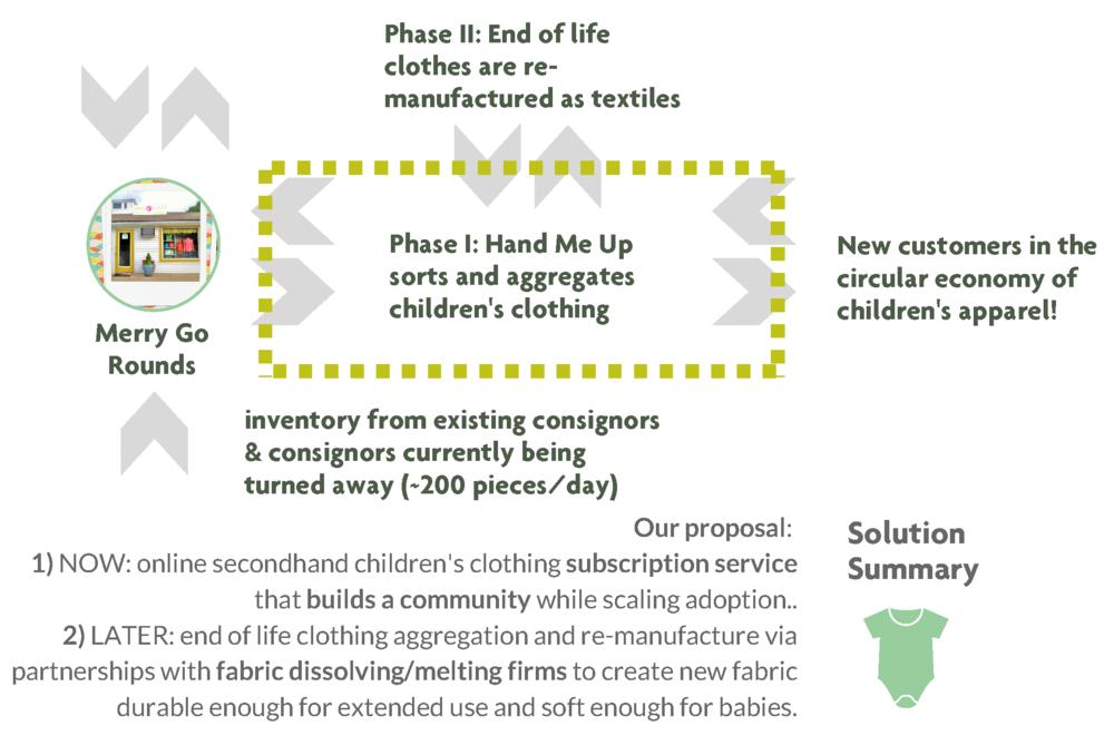 Booming Babies solution excerpt