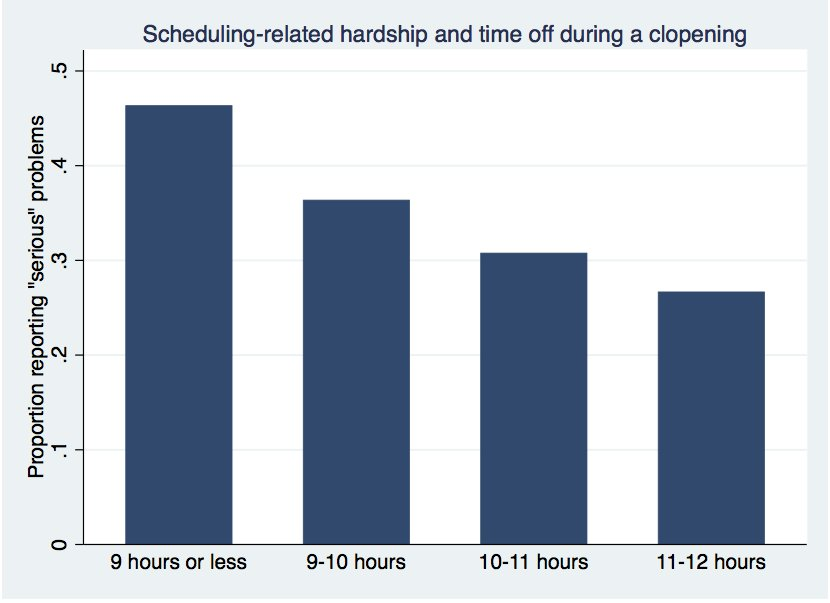 Graph from the Scheduling in Seattle report showing that the shorter the time between your clopening shifts, the more likely you are to report scheduling hardships.