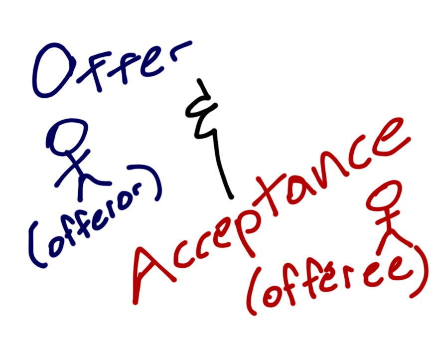 acceptance of the offer