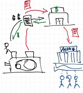 So the debtor (black) will put up some kind of collateral (the machine) for a loan (black agreement) for money (in green).  However, if repayment fails (in black) the lender (the bank) has a security agreement (in red) securing the collateral. Further, the lender will notify the public of its secured interest in the machine by filing a UCC-1 statement with the proper agency (in blue).