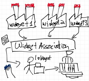 So the widget plants do not like putting a red cap on their smoke stack. Red paint is too costly, and they would rather put blue caps, which are more pleasing to the eye. So the widget companies band together to form the Widget Association of America, which hires a lobbyist to make their case heard in the legislature to change the law.