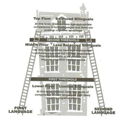 Teoria Progu (Threshold Theory) według C.Bakera.  Ilustracja za: C.Baker (2007): A Parent's and Teacher's Guide to Bilingualism. Clevedon: Multilingualism Matters, 2.  Kolejne poziomy domu reprezentują rozwój kompetencji językowej w obu językach dwujęzycznego dziecka. Parter zajmują dzieci, których kompetencja językowa nie jest rozwinięta wystarczająco ani w jednym, ani w drugim języku (ograniczona dwujęzyczność). Na tym etapie prawdopodobne jest wystąpienie negatywnych skutków rozwojowych. Pierwsze piętro zajmują dzieci, u których kompetencja językowa jest rozwinięta stosownie do wieku, ale tylko w jednym z języków; drugi pozostaje mniej rozwinięty (słabiej zbalansowana dwujęzyczność) i w związku z tym korzyści płynące z dwujęzyczności mogą się nie pojawić w ogóle. Piętro drugie to piętro zbalansowanej dwujęzyczności, zajmowane przez dzieci, u których oba języki rozwinięte są w pełni, odpowiednio do wieku. I dopiero tutaj, po przekroczeniu progu drugiego piętra, ujawniają się korzyści płynące z wielojęzyczności.