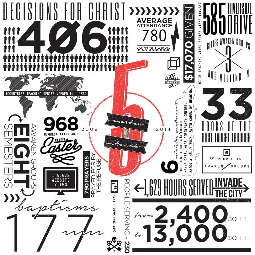 Infographic | 5 yr Anniversary | Awaken Church | Clarksville, TN