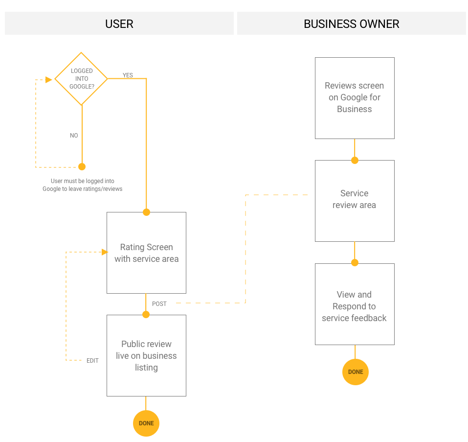 User flow high level.png