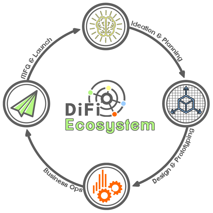 DiFi EcoSystem.png