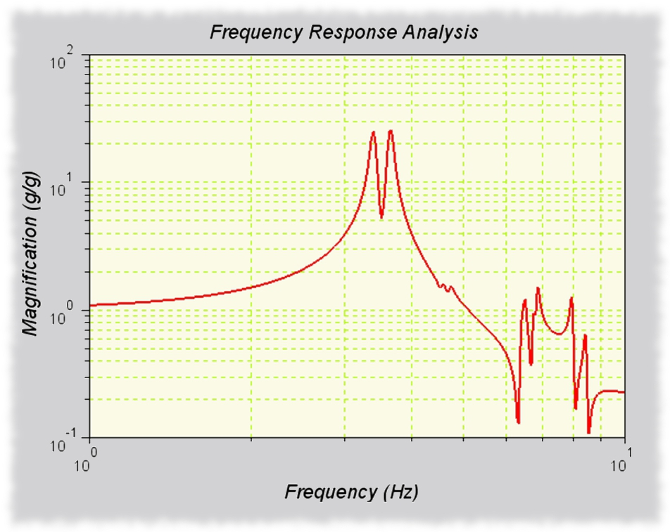 Frequency Response Analyzer : Structural dynamic analysis — ag e engenuity