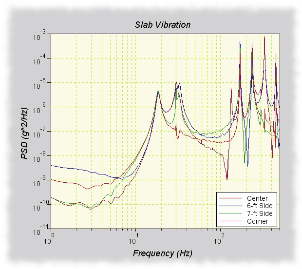 Power Spectral Analysis