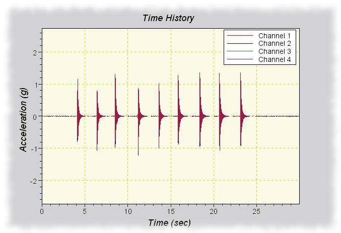 Time-Domain Analysis