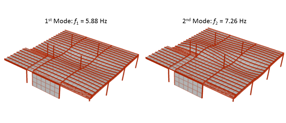"Typical Floor Vibration ""Modes"" and Their Resonance Frequencies"