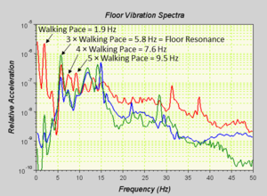 Floor Vibration Frequency Response Analysis