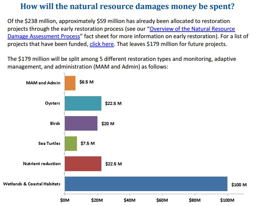 NRDA Funds breakdown.JPG