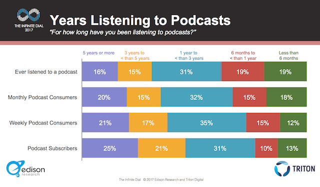 Edison-podcast-consumer-2017-years-listening.png