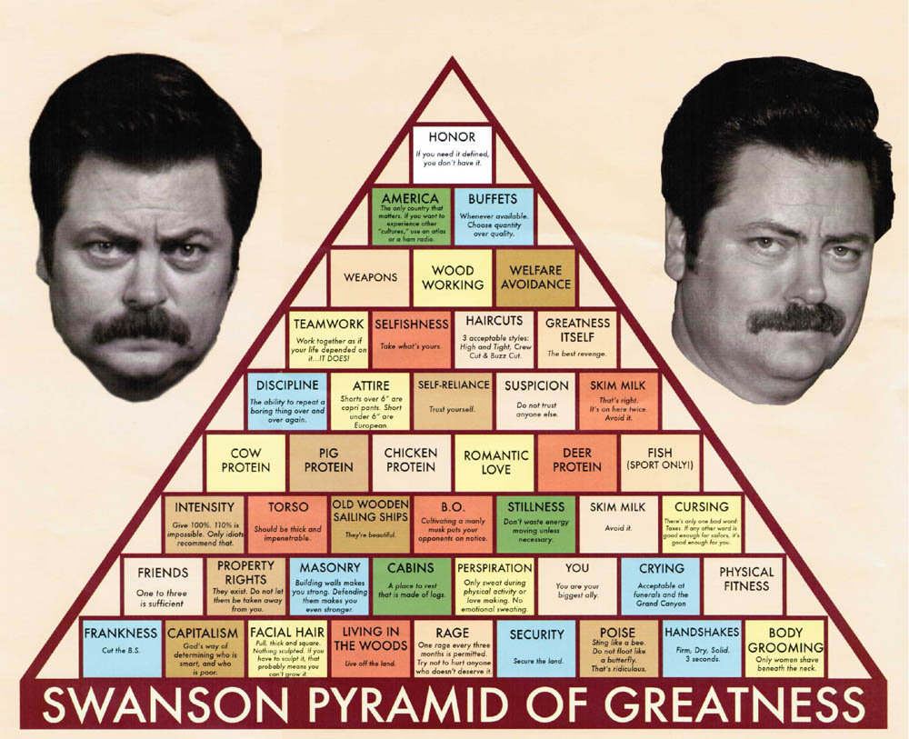 azizisbored :     THE SWANSON PYRAMID OF GREATNESS