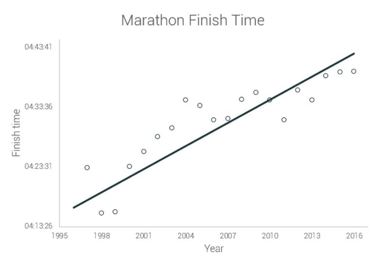 Finishing times for American marathoners from 1996 to 2016. Courtesy of Anderson and Nikolova