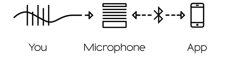 Mikme no cables - wireless recording microphone