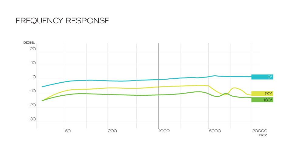 freq graph and polar pattern