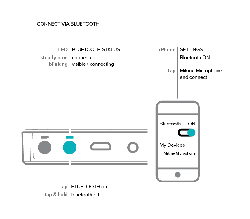 HowTo: Pair/Connect/Link the Mikme Microphone with the Mikme iOS App