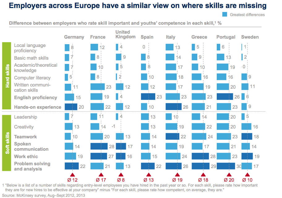 Employers across Europe have a similar view on where skills are missing. Source: 'Education to Employment' report by McKinsey & Co.