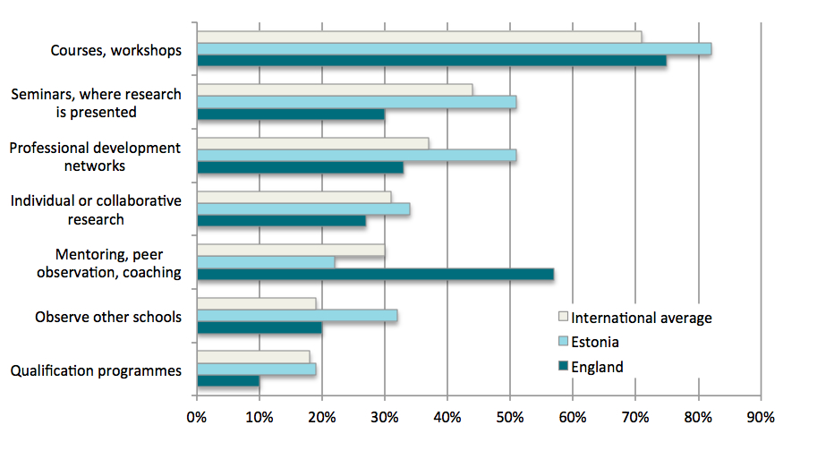 Participation in different types of professional development activities (TALIS, 2013)