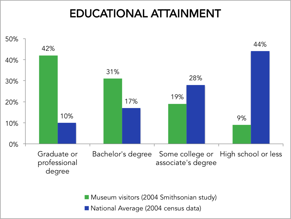 Museum Educational Attainment.png