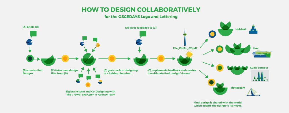 OSCEDays_Design_Process_Infographic