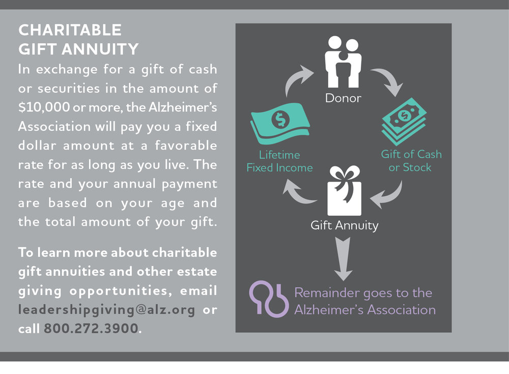 Alzheimer's Association Gift Annuity Infographic