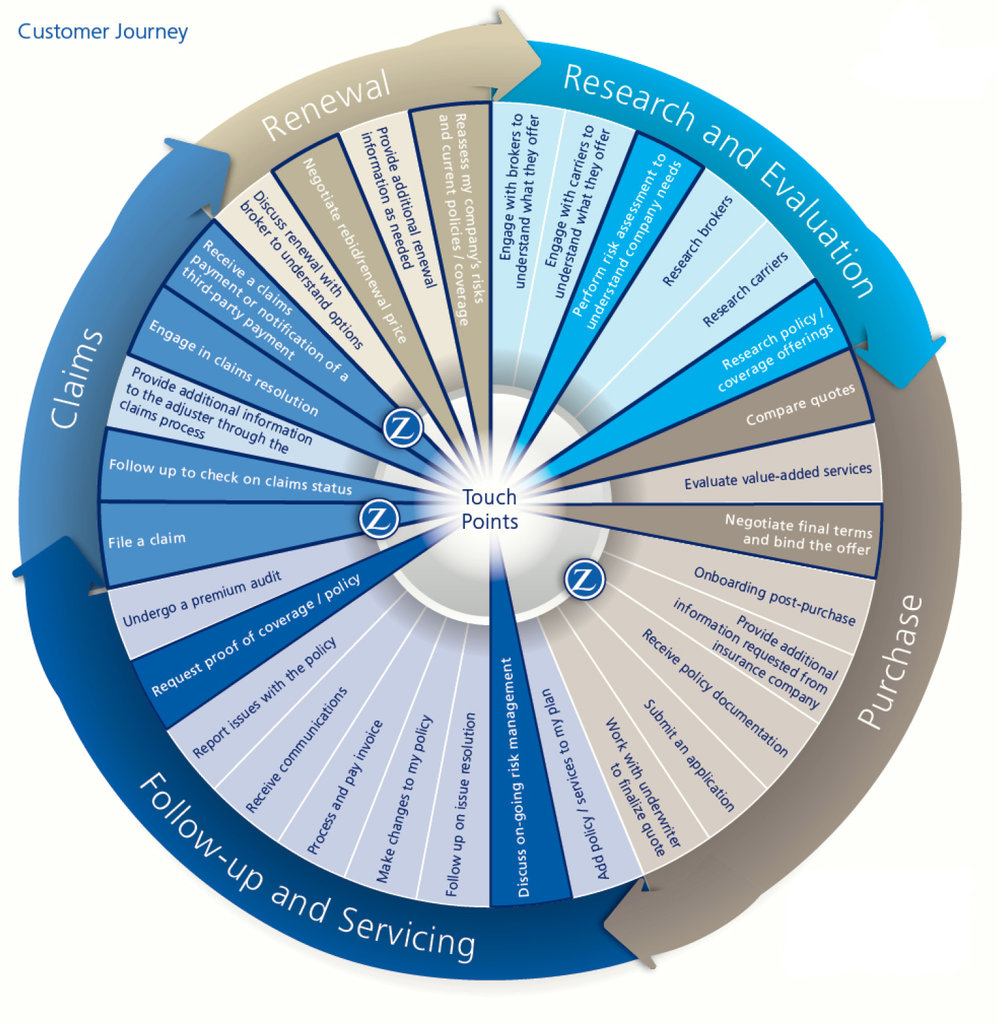 Customer Journey Wheel