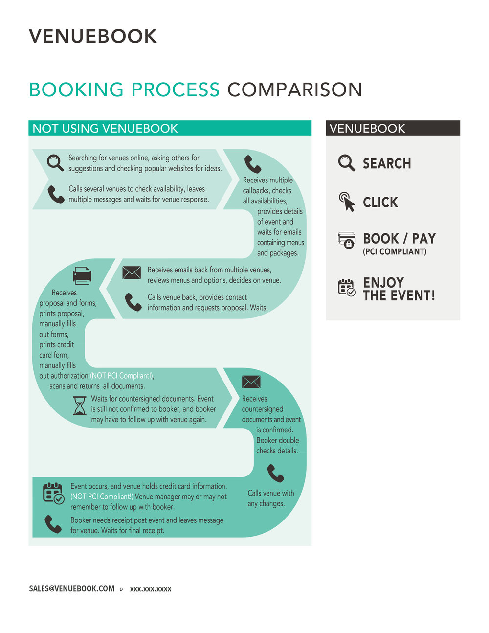 VENUEBOOK Booking Comparison Infographic