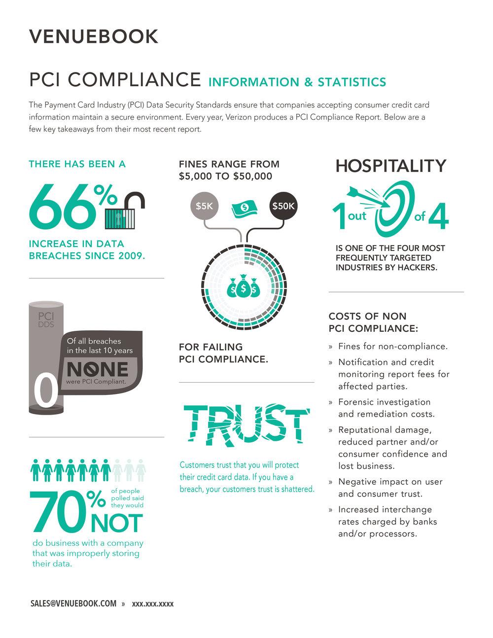 VENUEBOOK PCI Compliance Infographic