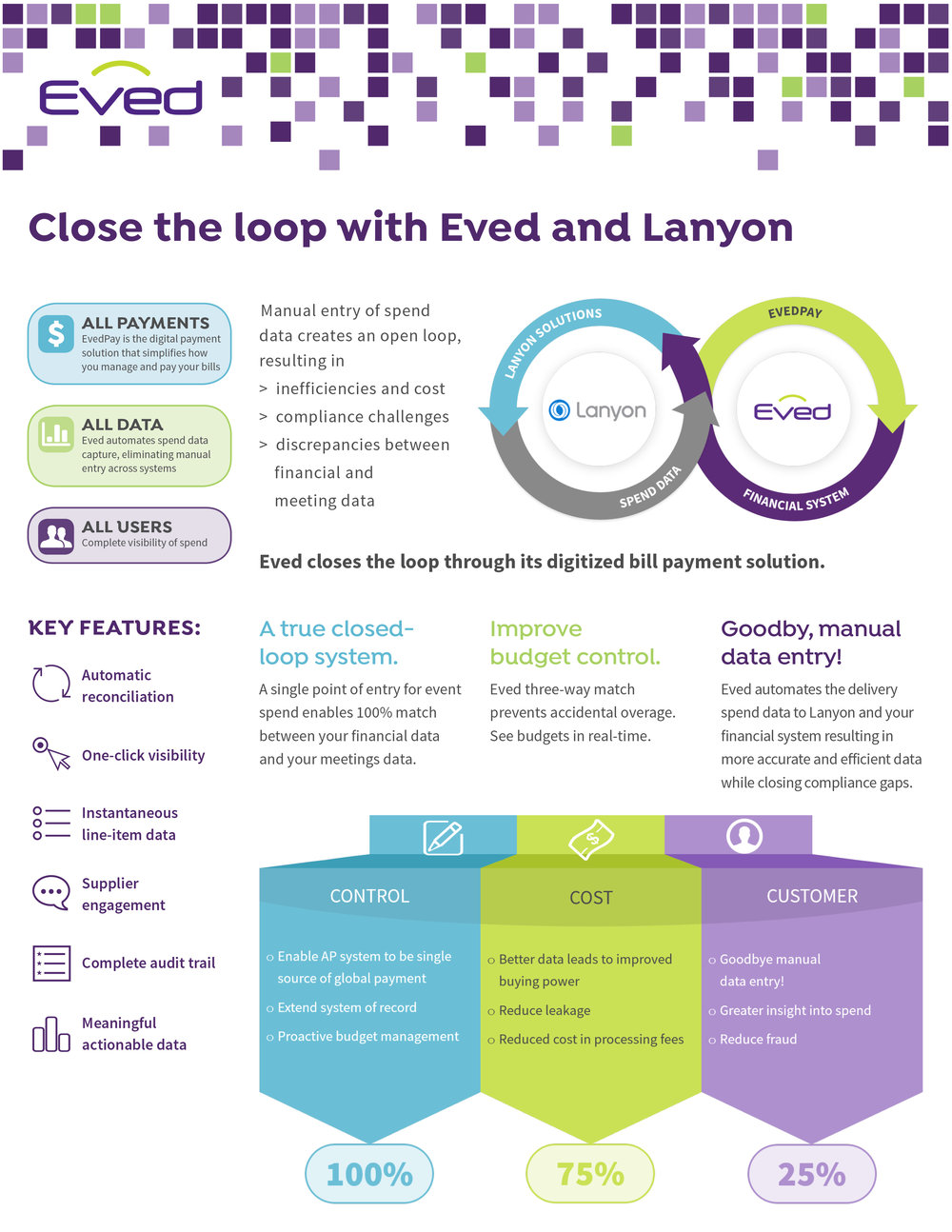 Eved Closing the Loop Infographic White Sheet