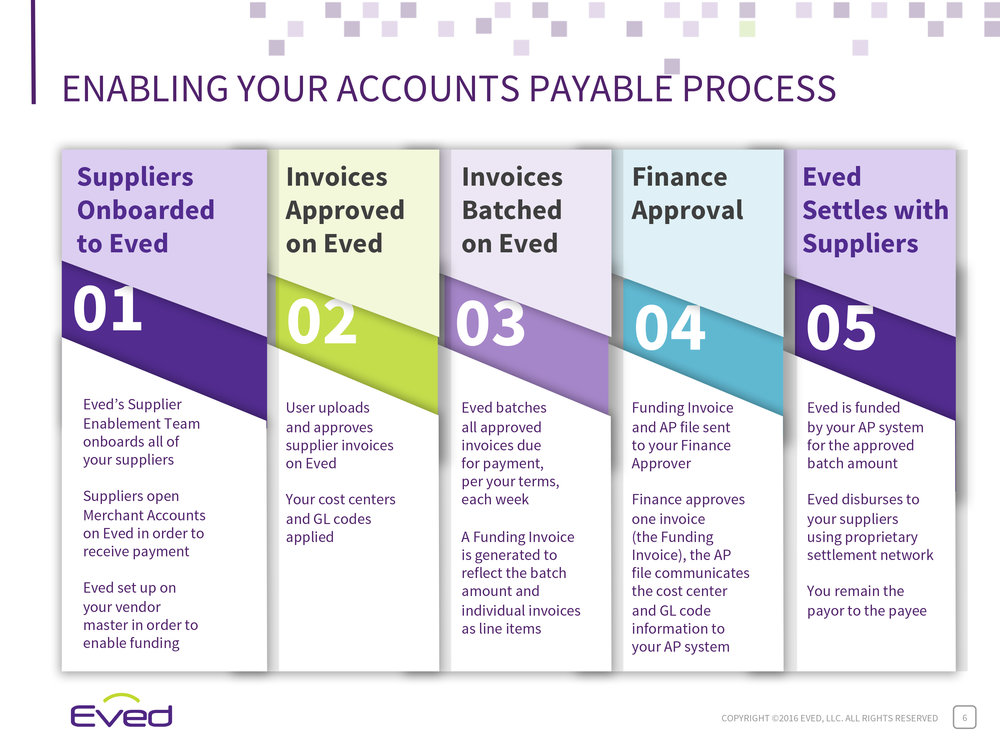 Eved Accounts Payable Process Infographic