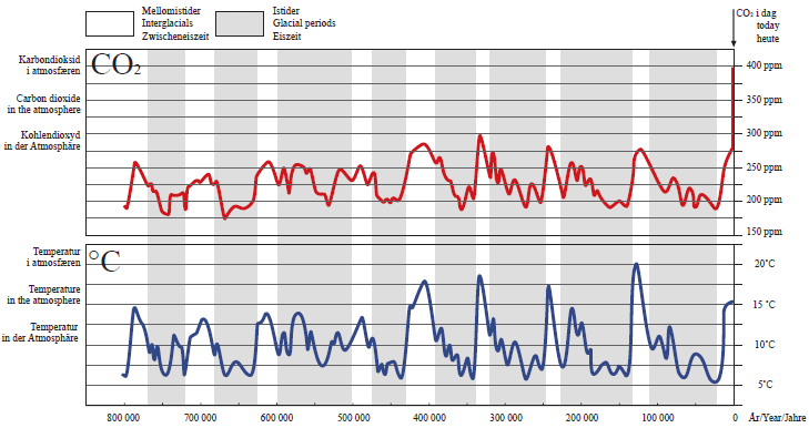 Figuren viser korleis CO2 konsentrasjon i atmosfæren og temperatur har svinga dei siste 800 000 åra.Resultata er funne etter undersøking av iskjerner henta frå3,060–3,270 meter nede i isdekket påAntarktis. Figuren er modifisert etter Lüthi m.fl. 2008.