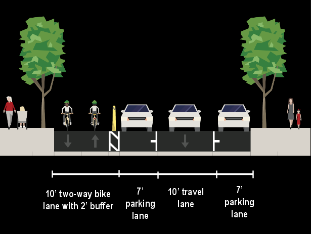 Typical cross section of the new Potomac Street Cycletrack.