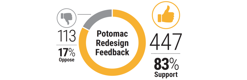 potomac survey.png
